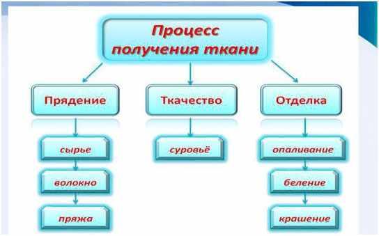 process-poluchenija-tkani
