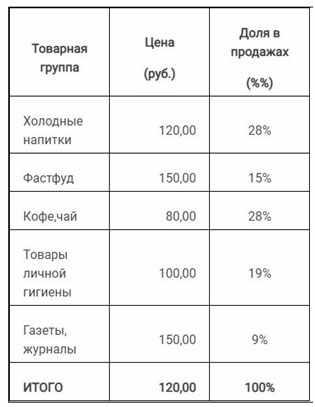 assortiment-uslug-i-ceny