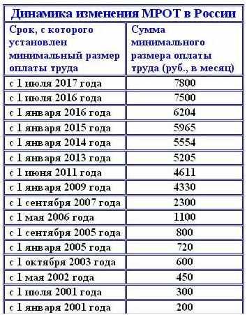 dinamika-izmenenija-MROT-v-Rossii