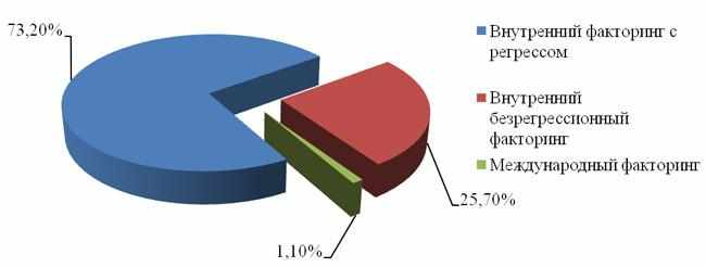 procentnoe-sootnoshenie-form-faktoringa