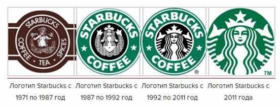 jevoljucija-logotipa-kompanii-Starbaks