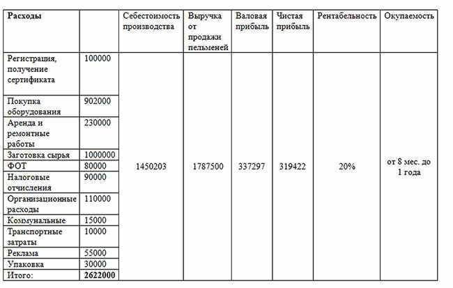 finansovye-pokazateli-proizvodstva-pelmenej