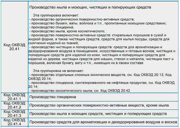 kod-dejatelnosti-proizvodstva-himii