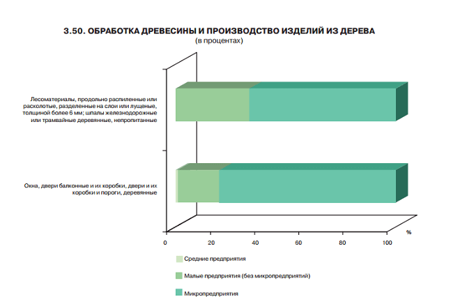 struktura-rynka-proizvodstva-dverej