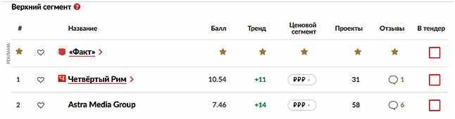 rejting-kompanij-po-sozdaniju-internet-magazinov-prodolzhenie