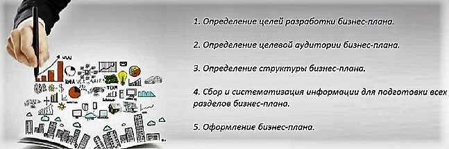 jetapy-sozdanija-biznes-plana