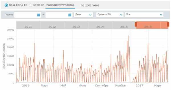 statistika-po-kontraktnym-tenderam