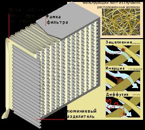 ustrojstvo-hepa-filtrov