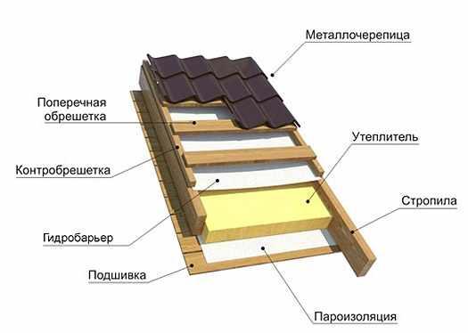 ustrojstvo-kryshi-iz-metallocherepicy