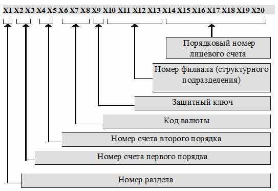 struktura-bankovskogo-scheta