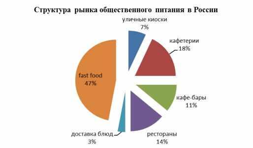 struktura-rynka-obshhestvennogo-pitanija-v-rossii