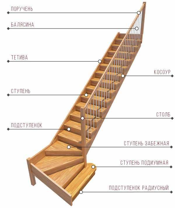 naimenovanija-ograzhdajushhih-konstrukcij