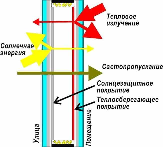 shema-funkcionirovanija-steklopaketa