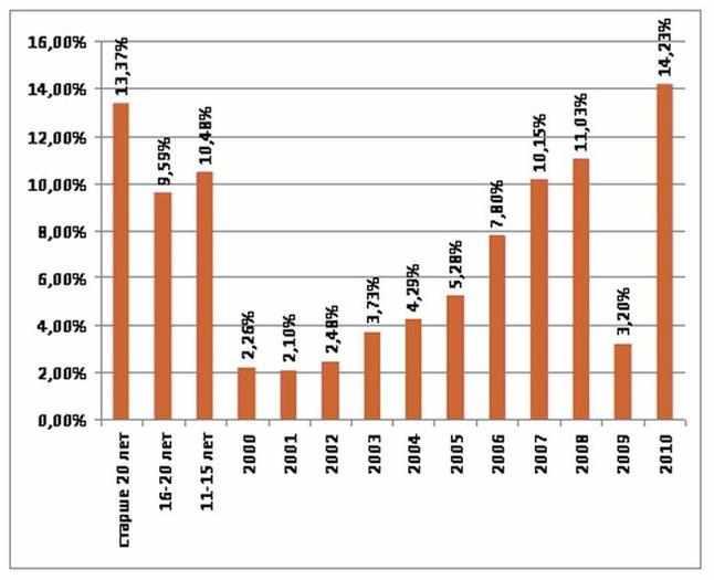 rejting-kolichestva-prodazh-avto