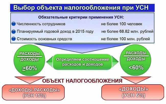uproshhennaja-sistema-nalogooblozhenija-dlja-ip