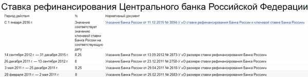 Stavka-refinansirovanija-Centralnogo-banka-Rossijskoj-Federacii