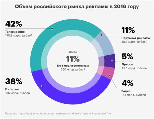 obem-rossijskogo-rynka-reklamy
