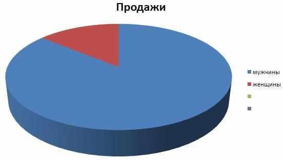 prodazhi-v-rybolovnom-magazine