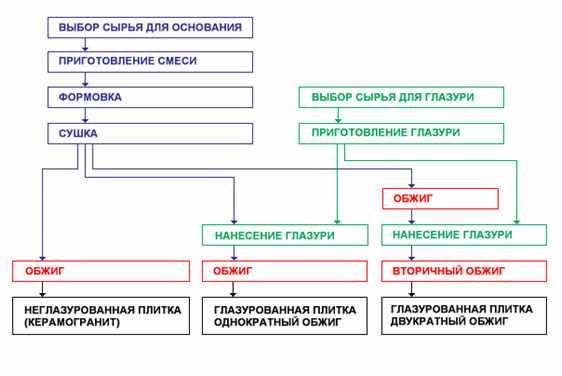 vybor-osnovanija-dlja-keramicheskoj-plitki