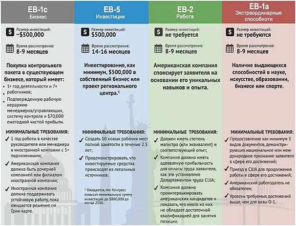 podgotovka-k-biznesu-v-SShA