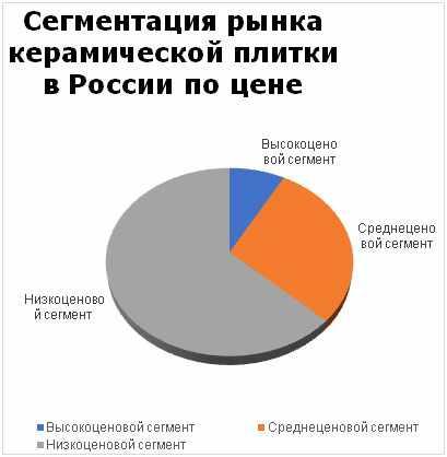 segmentacija-rynka-keramicheskoj-plitki
