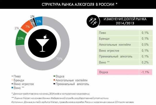 procentnoe-sootnoshenie-upotreblennogo-alkogolja-zhiteljami-rf-v-konce-2014-goda
