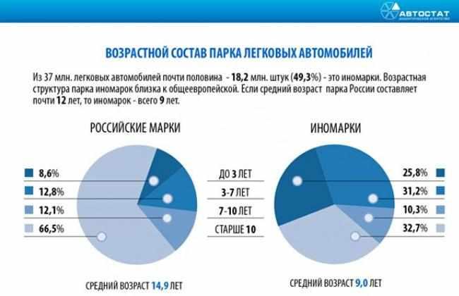 avtopark-rossijskoj-federacii
