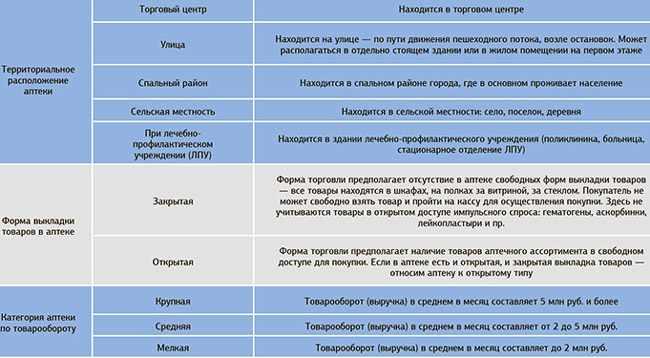 parametry-opredelenija-tipa-apteki-prodolzhenie
