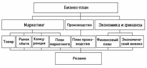 obobshhennaja-shema-biznes-plana