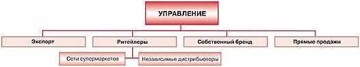 regionalnaja-organizacija