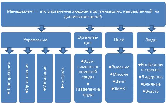 menedzhment-v-ramkah-odnoj-kompanii
