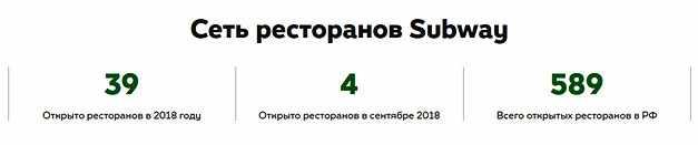 set-restoranov-sabvej