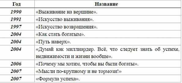 hronologija-publikacii-izdanij-donalda-trampa