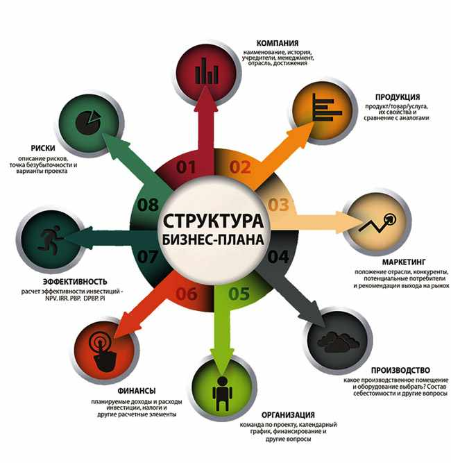 struktura-biznes-plana-shema
