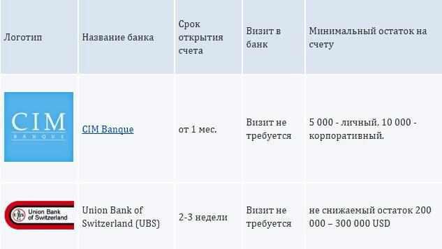 populjarnye-banki-shvejcarii