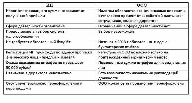 vybor-registracii-biznesa