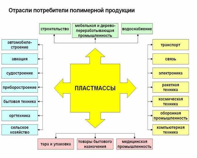 potrebiteli-polimernoj-produkcii