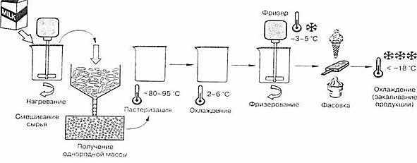 shema-izgotovlenija-morozhenogo
