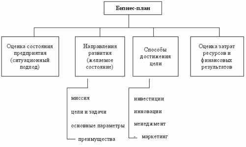 biznes-plan-primernaja-shema