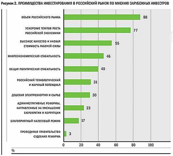 preimushhestva-investirovanija-v-rossijskij-rynok