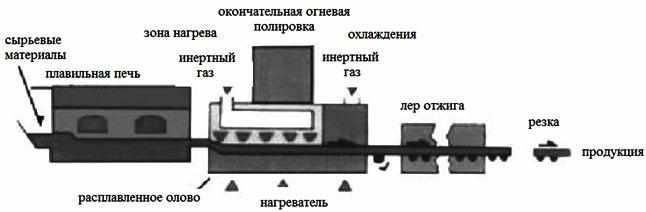 konvejer-dlja-proizvodstva-stekla