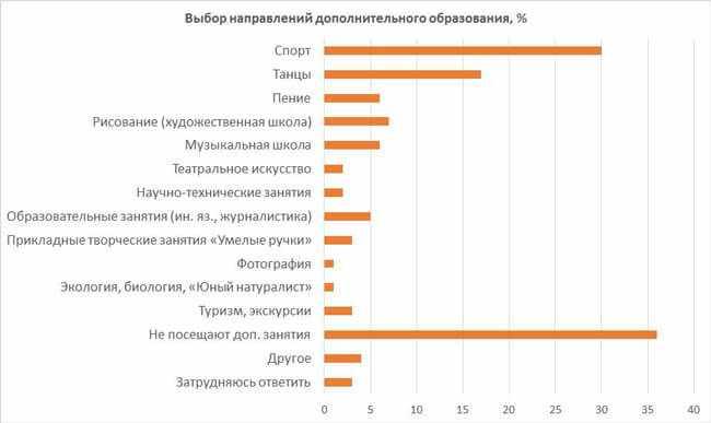 statistika-po-kruzhkam