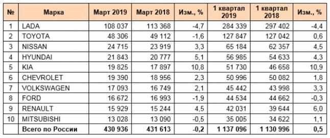 statistika-prodavaemyh-poderzhannyh-avto