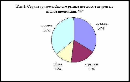 struktura-rossijskogo-rynka-detskih-tovarov