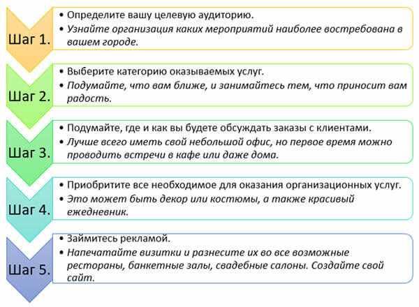 plan-pojetapnoj-organizacii-biznesa