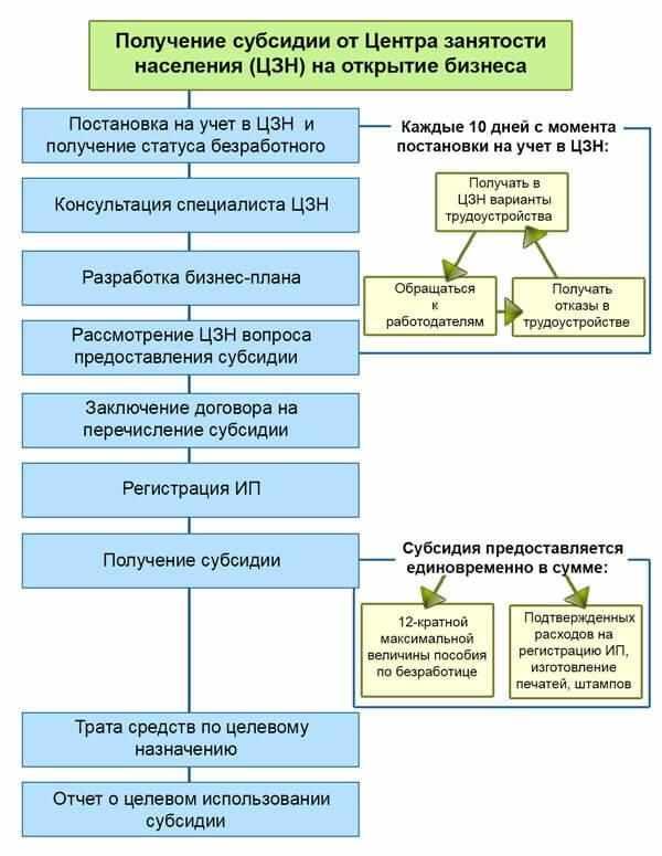 poluchenie-subsidii-na-otkrytie-biznesa