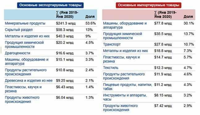 jeksport-neobrabotannyh-mineralnyh-resursov