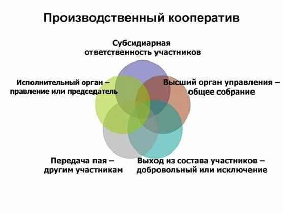 proizvodstvennyj-kooperativ